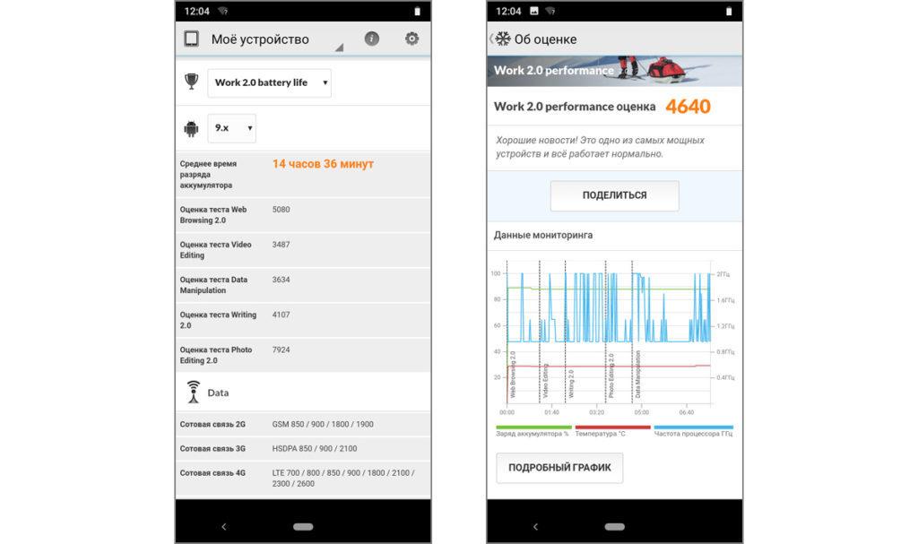 Nokia 3.2 PCMark Work 2.0 battery life