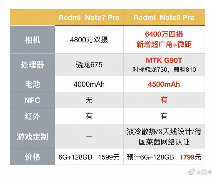 Redmi Note 8 Pro vs Redmi Note 7 Pro