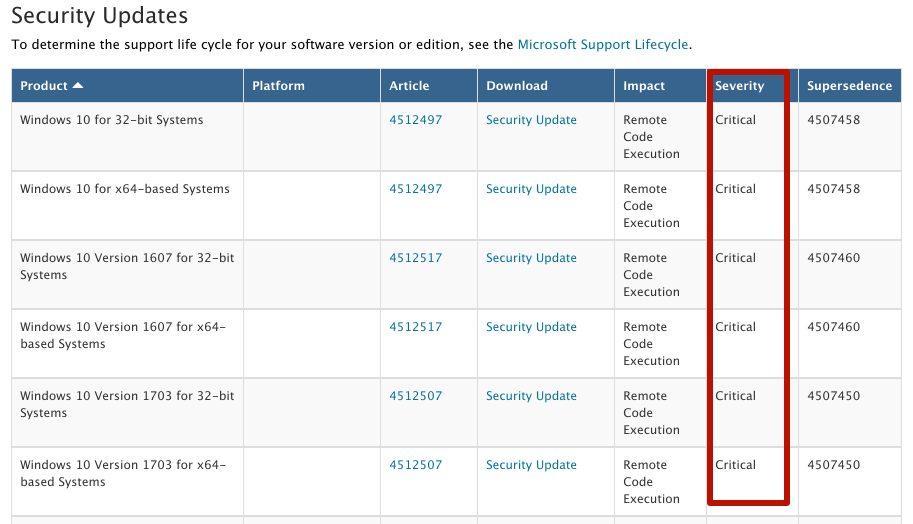 уразливості в Windows 10