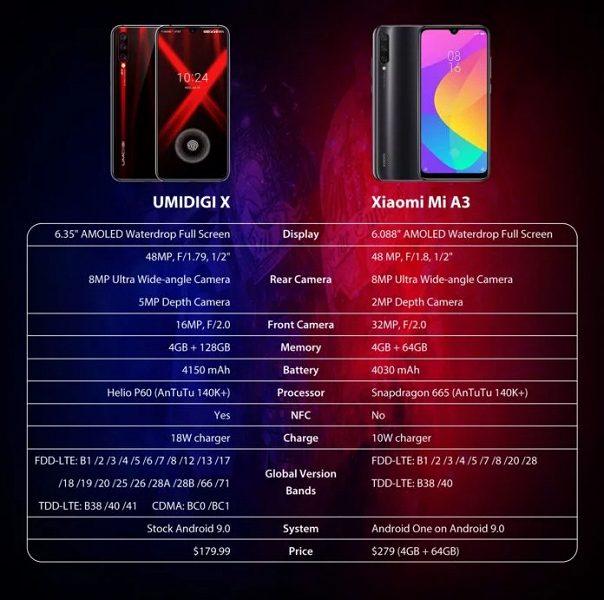 Umidigi X vs Xiaomi Mi A3