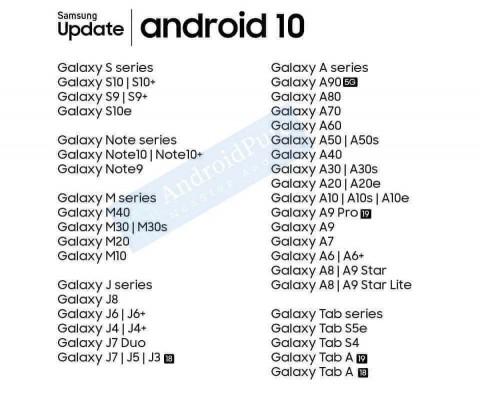 Смартфони Samsung які отримають Android 10