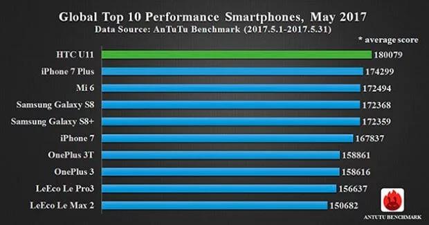 Galaxy S8 і iPhone 7 в AnTuTu