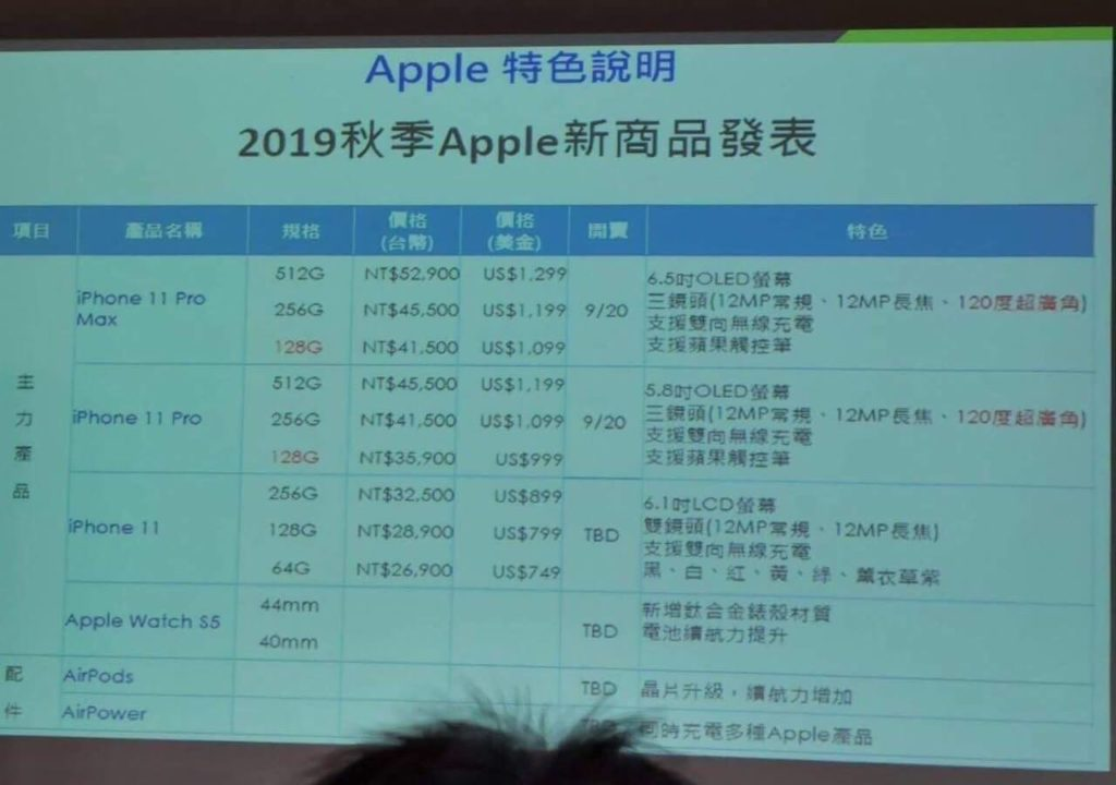 iPhone 11 ціни