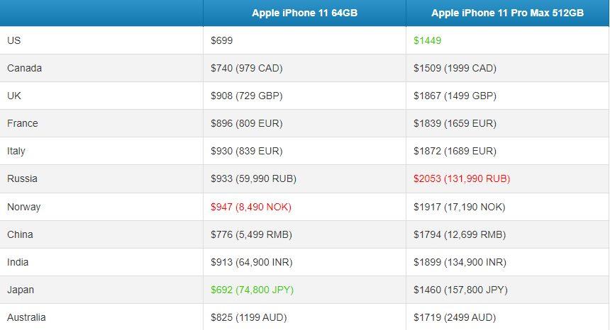 Вартість нових iPhone 11