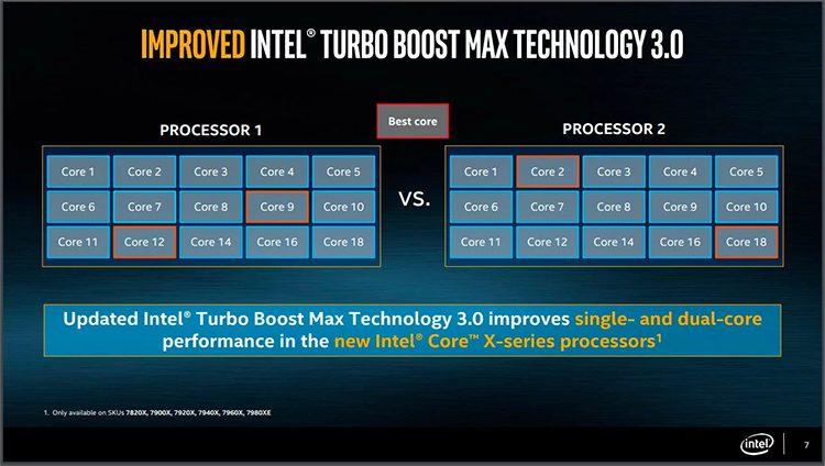 Intel Turbo Boost 3.0