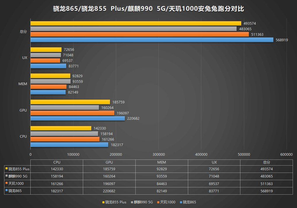 Битва процесорів Snapdragon 855 Plus, Kirin 990 5G, MediaTek 1000 і Snapdragon 865
