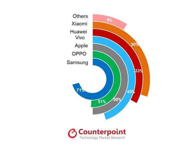 Більше 80% всіх продажів смартфонів AMOLED припадатиме на п'ять брендів