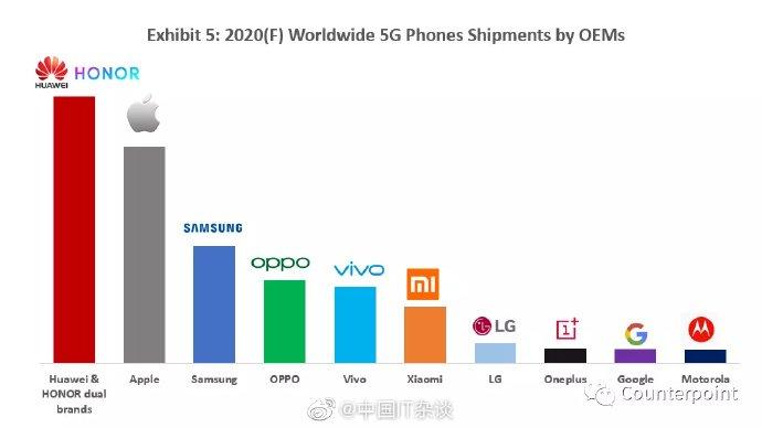 Ось так буде виглядати ринок смартфонів з 5G
