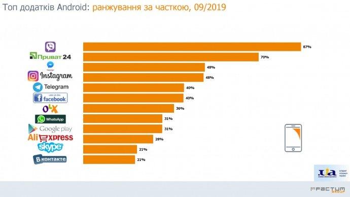 Додатки Україна