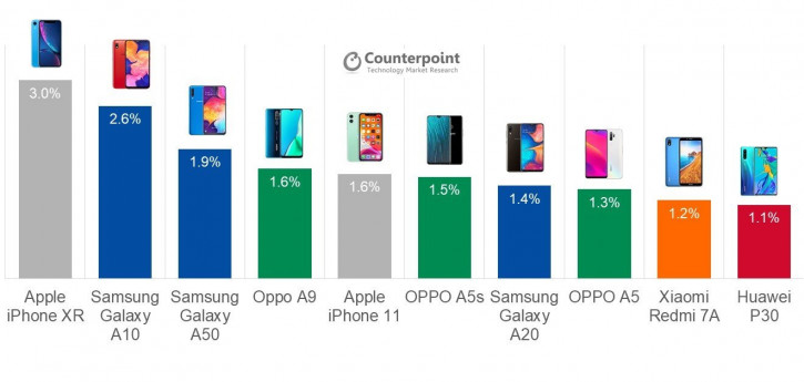 Лідери продажів серед смартфонів