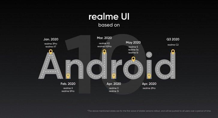 Графік виходу оновлень для смартфонів Realme