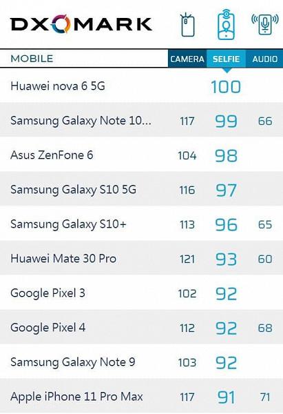 iPhone 11 Pro Max, Galaxy Note9, Google Pixel 3 - DxOMark