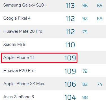 iphone11 DxOMark