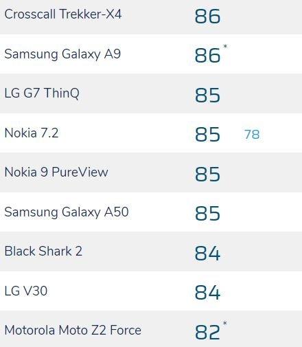 камера Nokia 7.2