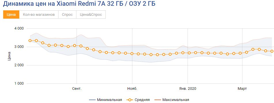 Ціна Xiaomi Redmi 7A