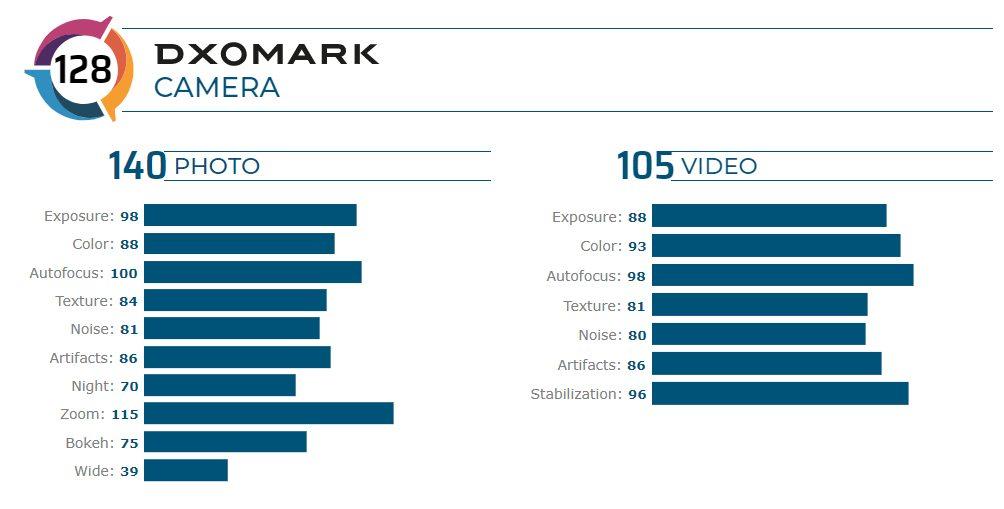 Huawei P40 Pro - результати в DxOmark