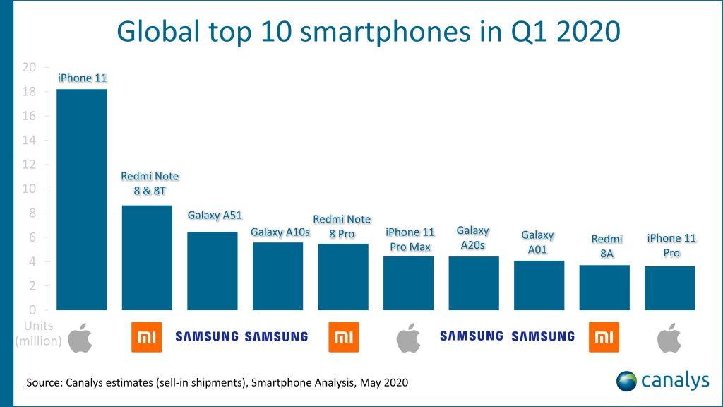 Смартфони, які купують найчастіше